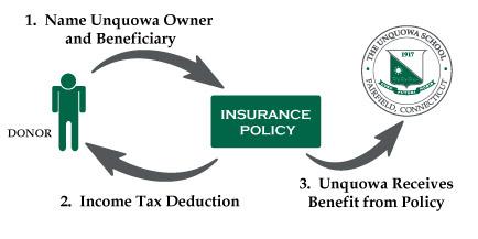 Will-Trust-Diagram
