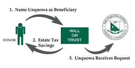 Will-Trust-Diagram